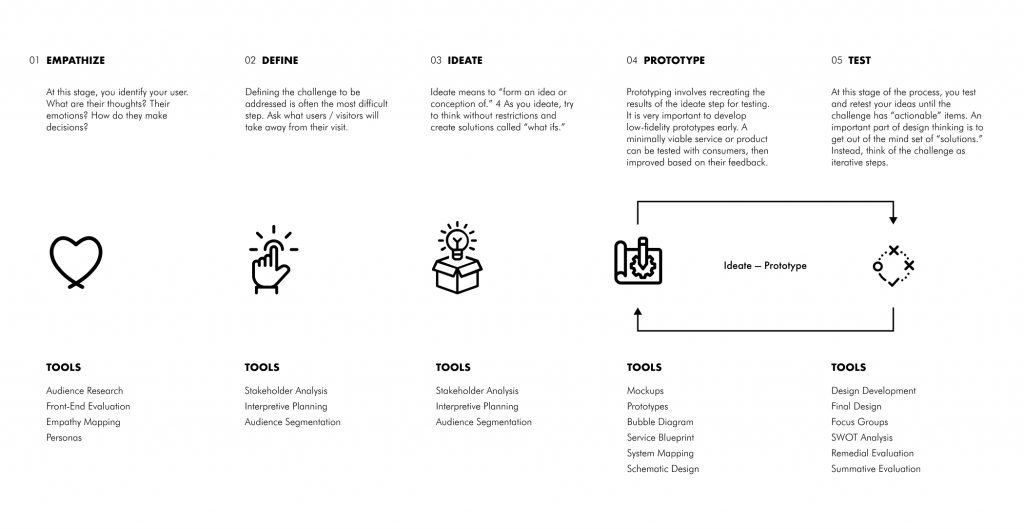 Designing Museum Experiences by Mark Walhimer.  Design process and tools