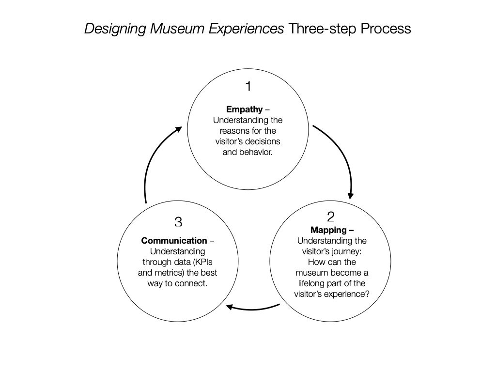 Why Did You Write Designing Museum Experiences?